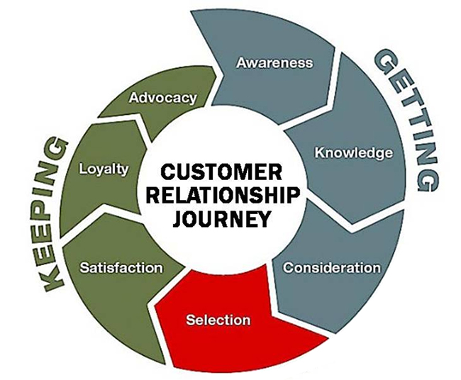 the role customer satisfaction played in bt s total quality journey Safety and total customer satisfaction at the delivering high-quality, cost effective and customer-centric institute of customer service offers.